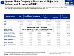 Hyundai Motor Company Financials Of Major Joint Ventures And Associates 2018