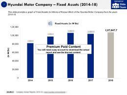 Hyundai Motor Company Fixed Assets 2014-18