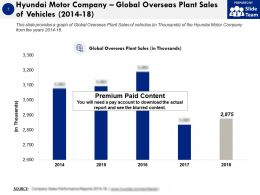 Hyundai Motor Company Global Overseas Plant Sales Of Vehicles 2014-18