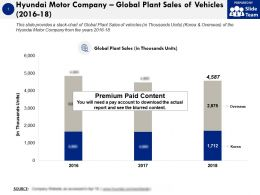 Hyundai Motor Company Global Plant Sales Of Vehicles 2016-18