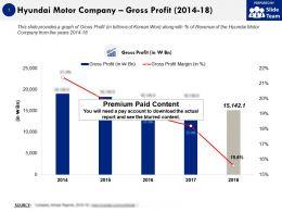 Hyundai Motor Company Gross Profit 2014-18