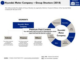 Hyundai Motor Company Group Structure 2018