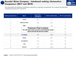 Hyundai Motor Company Interbrand Ranking Automotive Companies 2017-2018