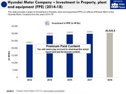Hyundai Motor Company Investment In Property Plant And Equipment PPE 2014-18