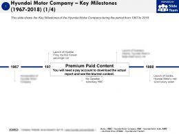 Hyundai Motor Company Key Milestones 1967-2018