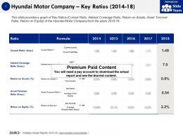 Hyundai Motor Company Key Ratios 2014-18