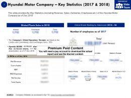 Hyundai Motor Company Key Statistics 2017-2018