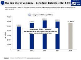 Hyundai Motor Company Long Term Liabilities 2014-18