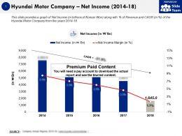 Hyundai Motor Company Net Income 2014-18