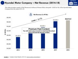 Hyundai Motor Company Net Revenue 2014-18