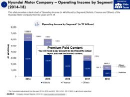 Hyundai Motor Company Operating Income By Segment 2014-18