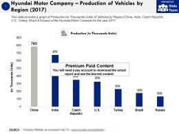 Hyundai Motor Company Production Of Vehicles By Region 2017
