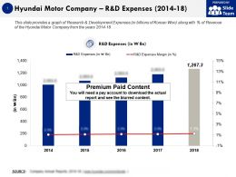 Hyundai Motor Company R And D Expenses 2014-18