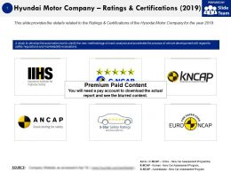Hyundai Motor Company Ratings And Certifications 2019