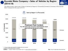 Hyundai Motor Company Sales Of Vehicles By Region 2014-18