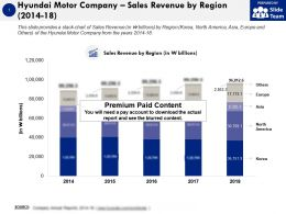 Hyundai Motor Company Sales Revenue By Region 2014-18