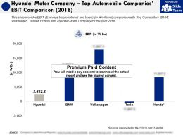 Hyundai Motor Company Top Automobile Companies Ebit Comparison 2018