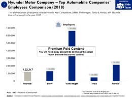 Hyundai Motor Company Top Automobile Companies Employees Comparison 2018