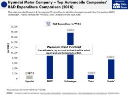 Hyundai Motor Company Top Automobile Companies R And D Expenditure Comparison 2018