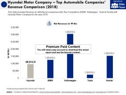 Hyundai Motor Company Top Automobile Companies Revenue Comparison 2018