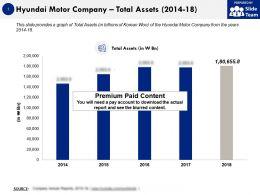 Hyundai Motor Company Total Assets 2014-18
