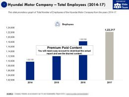 Hyundai Motor Company Total Employees 2014-17