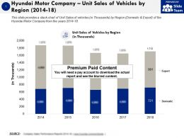 Hyundai Motor Company Unit Sales Of Vehicles By Region 2014-18