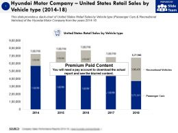 Hyundai Motor Company United States Retail Sales By Vehicle Type 2014-18