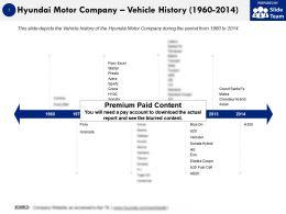 Hyundai Motor Company Vehicle History 1960-2014