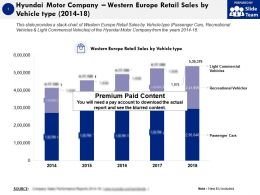 Hyundai Motor Company Western Europe Retail Sales By Vehicle Type 2014-18