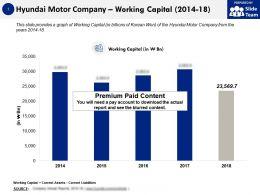 Hyundai Motor Company Working Capital 2014-18