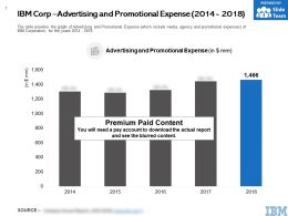 IBM Corp Advertising And Promotional Expense 2014-2018