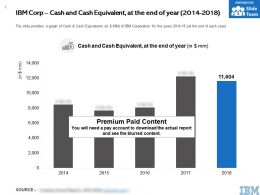 IBM Corp Cash And Cash Equivalent At The End Of Year 2014-2018
