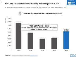 IBM Corp Cash Flow From Financing Activities 2014-2018