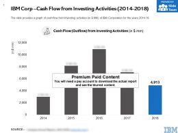 IBM Corp Cash Flow From Investing Activities 2014-2018