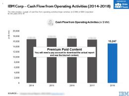 IBM Corp Cash Flow From Operating Activities 2014-2018