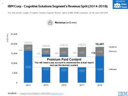 IBM Corp Cognitive Solutions Segments Revenue Split 2014-2018