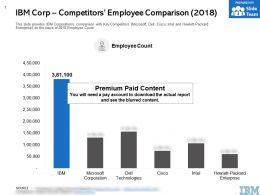 IBM Corp Competitors Employee Comparison 2018