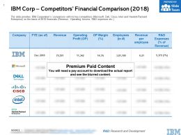 IBM Corp Competitors Financial Comparison 2018