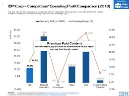 IBM Corp Competitors Operating Profit Comparison 2018