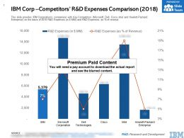 IBM Corp Competitors R And D Expenses Comparison 2018