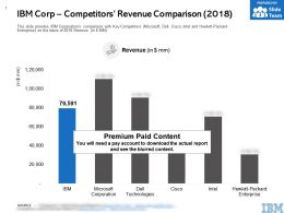 IBM Corp Competitors Revenue Comparison 2018