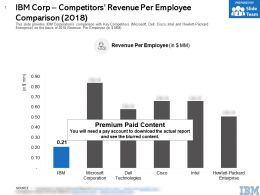 IBM Corp Competitors Revenue Per Employee Comparison 2018