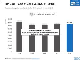 IBM Corp Cost Of Good Sold 2014-2018