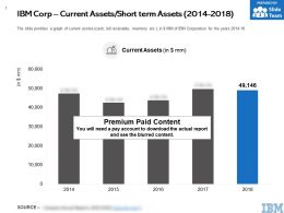 IBM Corp Current Assets Short Term Assets 2014-2018