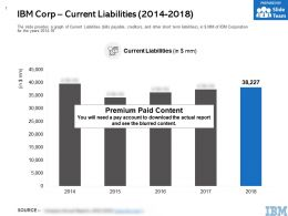 IBM Corp Current Liabilities 2014-2018