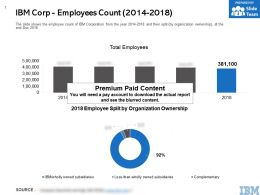 IBM Corp Employees Count 2014-2018