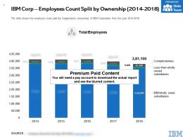 IBM Corp Employees Count Split By Ownership 2014-2018