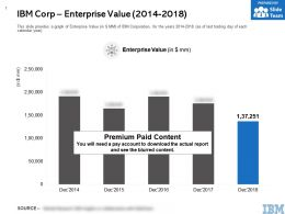 IBM Corp Enterprise Value 2014-2018