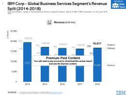 IBM Corp Global Business Services Segments Revenue Split 2014-2018
